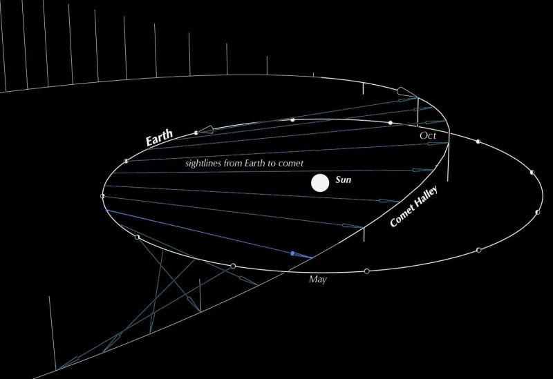 White oval line of Earth's orbit, in relationship to long curved line of Comet Halley's orbit.