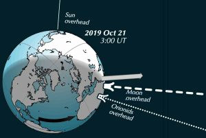Illustration of the whole Earth around midnight in Europe, with the Orionid meteor stream encountering Earth from overhead.