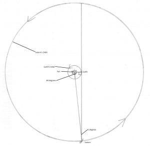 Saturn at east quadrature
