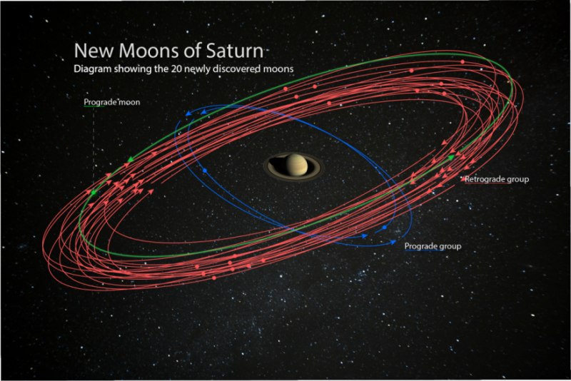 Saturn is our solar system's new moon king