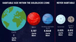 Habitable and non-habitable planet sizes.