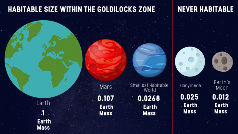 Row of planets in descending sizes indicating more and less habitability.