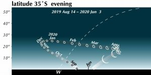 Chart showing Southern Hemisphere track of Venus from August 2019 to June 2020.