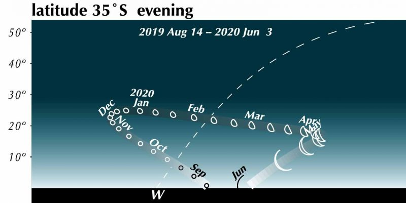 Chart of flatter curved track in the sky with the planet increasing in size and changing phase along it.