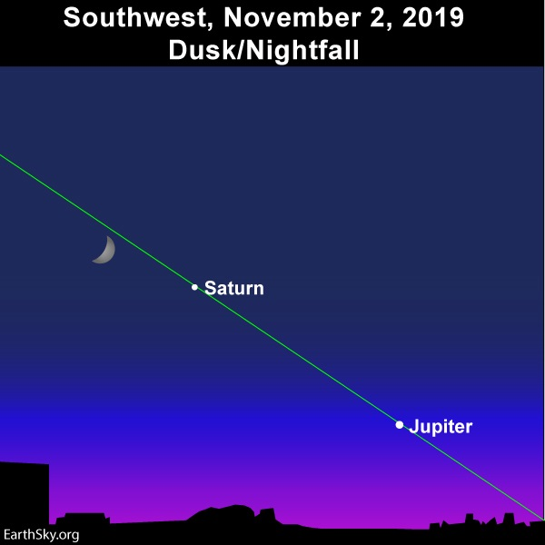Lit side of waxing crescent moon points toward Saturn and Jupiter on November 2, 2019.