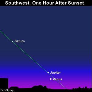 Venus and Jupiter beneath Saturn at dusk.