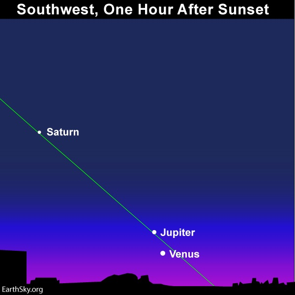 Chart: Venus and Jupiter beneath Saturn at dusk with slanted green line of ecliptic.