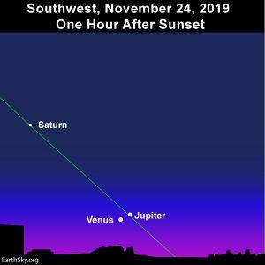 Conjunction of Venus and Jupiter after sunset, November 24, 2019.