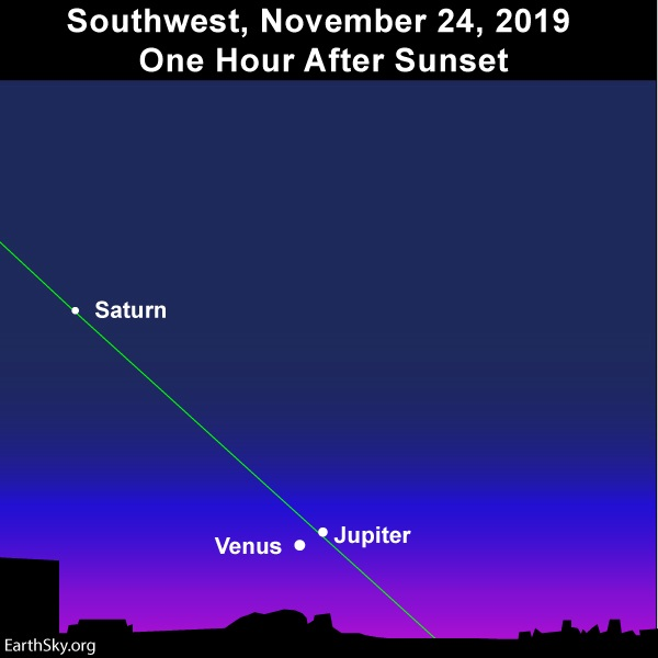 Chart: Slanting green line of ecliptic with two white dots at lower end and one higher up.