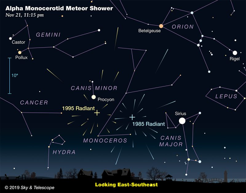 Chart showing two sets of radial arrows in constellation Monoceros between Procyon and Sirius.