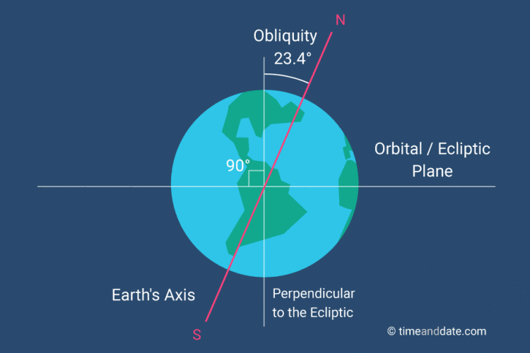 Diagram of Earth. Ecliptic plane and line of axis with explanatory text.