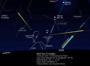 Detailed chart showing Leonids radiant ascending over the eastern horizon Sunday night, November 17.