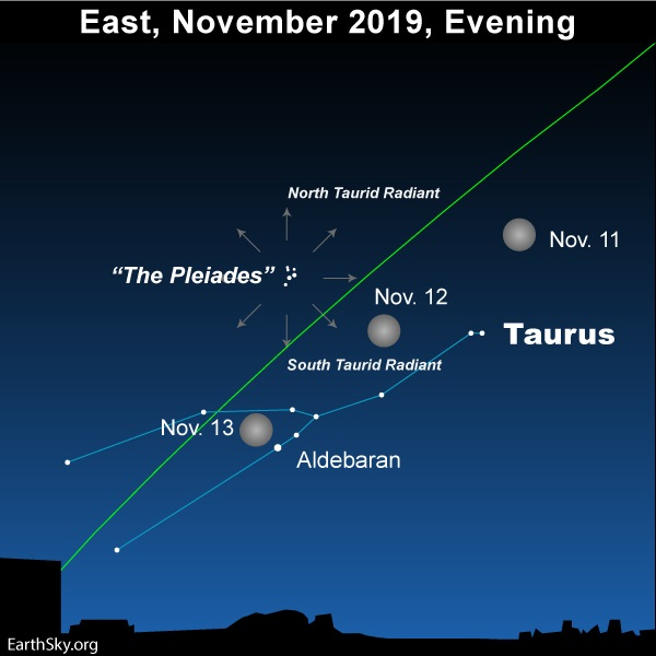 Star chart of moon in front of Taurus, with radial arrows near small cluster, the Pleiades.