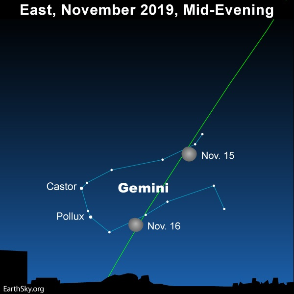 Moon passes in front of the constellation Gemini on November 15 and 16, 2019.