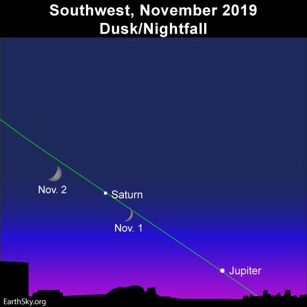 Moon, Saturn, and Jupiter adorn dusk/early evening November 1 and 2, 2019.