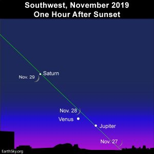Young moon flies by the three evening planets.