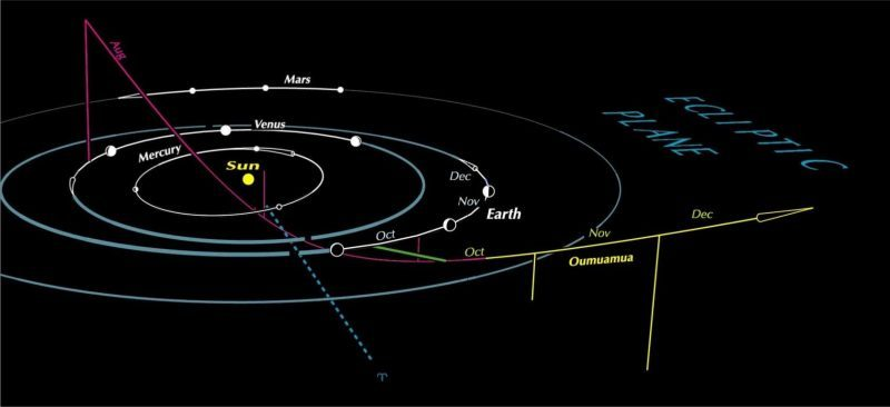 Diagram: Oblique view of orbits of planets with an arrow indicating 'Oumuamua's path.