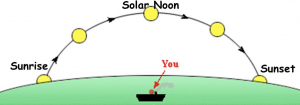 Illustration showing sunrise and sunset points on your horizon, plus solar noon, when the sun is highest in the sky.