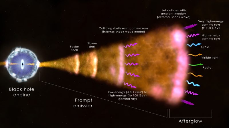 Diagram of vast amount of radiation coming from a black hole with features annotated.