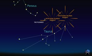 Chart showing constellation Taurus and the radiant points of the North and South Taurids, somewhat north and west of the Bull's V-shaped head.