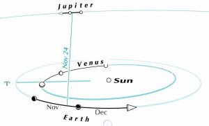 Heliocentric view showing sun, Earth, Venus, Jupiter.