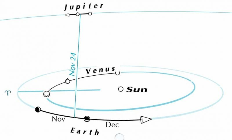 Diagram of sun with orbits of Earth, Venus and Jupiter.