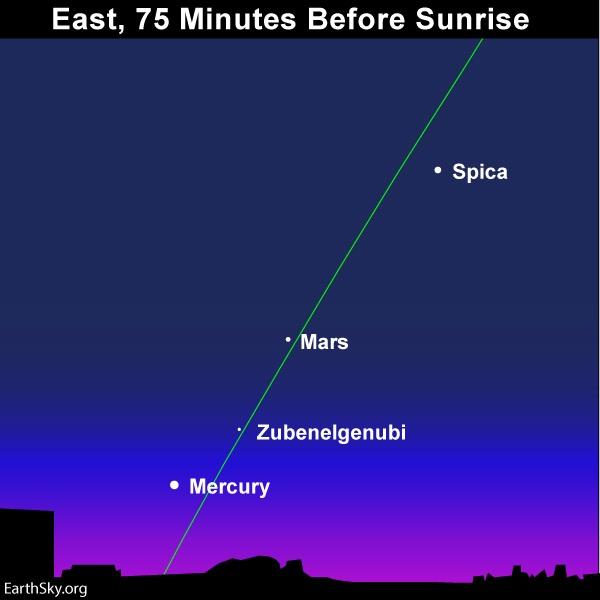 Chart: Star Zubenelgenubi found between Mars and Mercury along slanted green line of ecliptic.