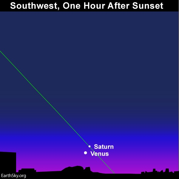 Diagram with slanted green ecliptic line and two white dots close together near horizon.