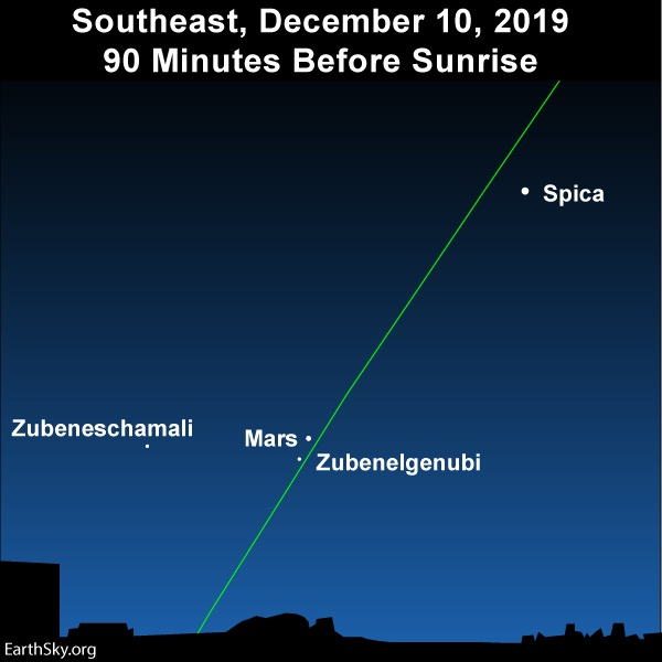 Slanted green line of ecliptic with Mars and three labeled stars.