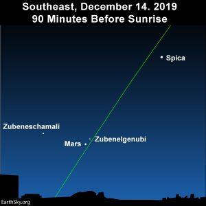 Mars below Zubenelgenubi before dawn December 14, 2019.