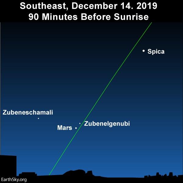 On slanted green ecliptic line, Mars below Zubenelgenubi.