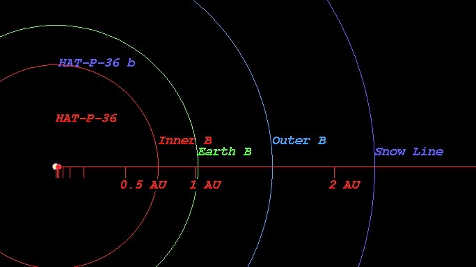 Chart showing HAT-P-36b's orbit.