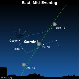 Bright moon shines in front of Gemini, the radiant of the geminid meteor shower.