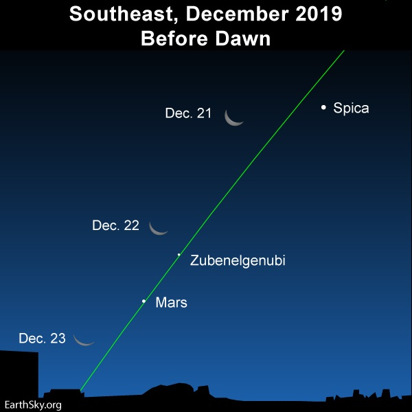 Three positions of crescent moon near stars and Mars, and slanted green ecliptic line.