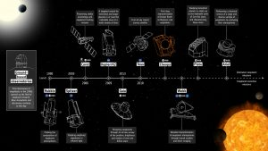 Diagrams of spacecraft with text annotations on black background.