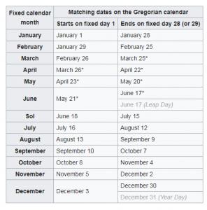 Fixed calendar and Gregorian calendar dates.dates
