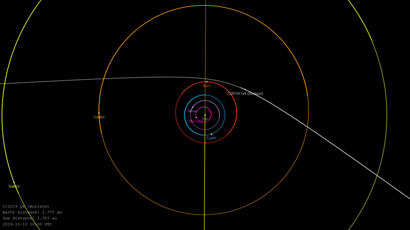 Thin circles (planetary orbits) with long, thin curved line passing near orbit of Mars.