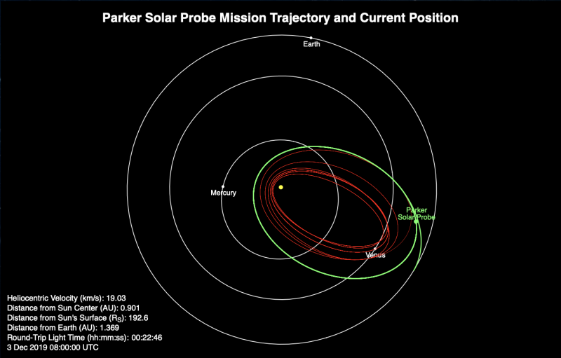 Inner planet orbits with green oval trajectory, one end close to sun, and many red lines inside it.