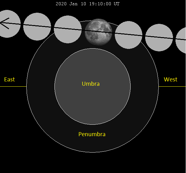 Diagram of shadow of Earth with moon passing through the outer penumbral shadow.