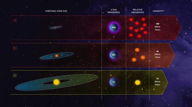 Different kinds of stars various widths of habitable zones, with text annotations.