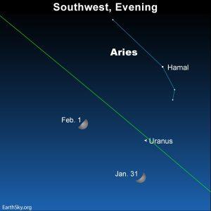 Moon, and Uranus at nightfall.