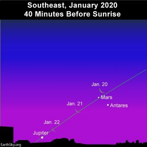 Moon, Jupiter Mars and Antares before sunrise.