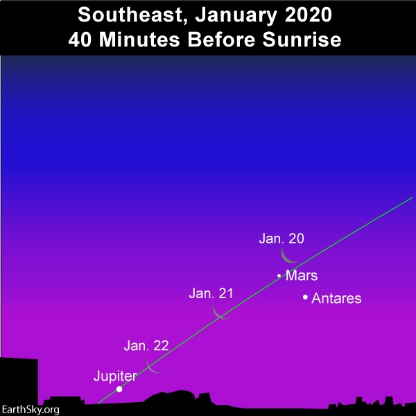 Chart: moon, Jupiter, Mars and Antares before sunrise.
