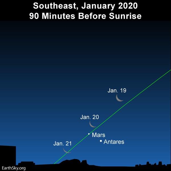 Moon, Mars and Antares before dawn.