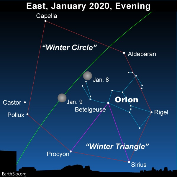 Bright moon in front of Winter Circle loop of stars.