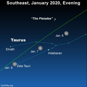 Bright moon shines in front of the constellation Taurus.