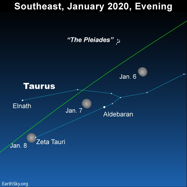 Moon in Taurus on January 6, 7 and 8