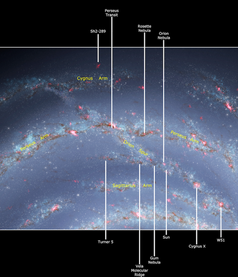 Labeled stronomical objects in the Orion Arm in an artist's rendering of curved, pink-spotted swaths of stars.