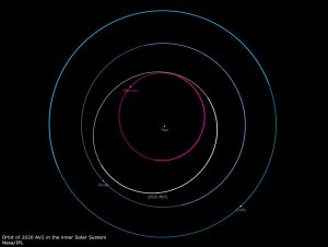 Orbits of planets in the inner solar system - Earth, Venus, Mercury - with the asteroid's orbit marked.