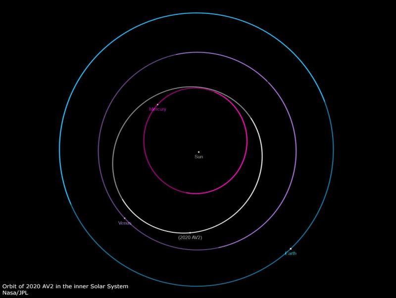 Orbits of Earth, Venus, Mercury, with the asteroid's orbit between Venus's and Mercury's orbits.